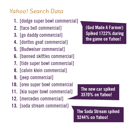 Yahoo Search Data